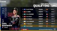 Live Streaming MotoGP Prancis 2021 Akses Gratis, Ini Link dan Cara Nontonnya